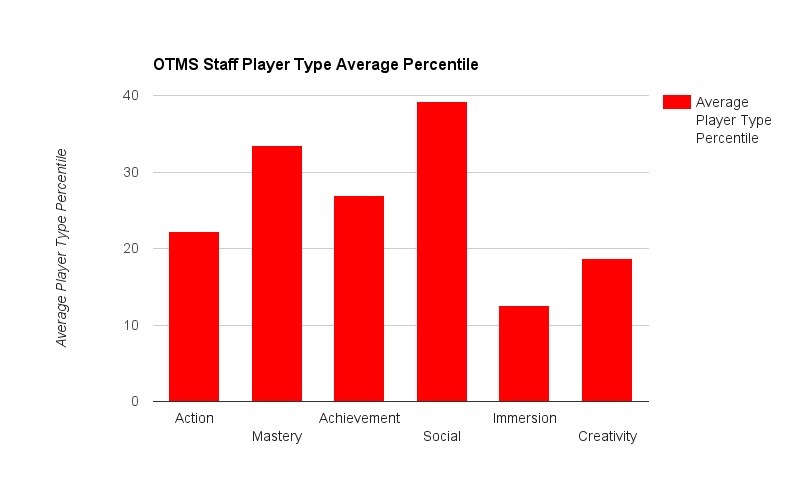 Player Type Averages